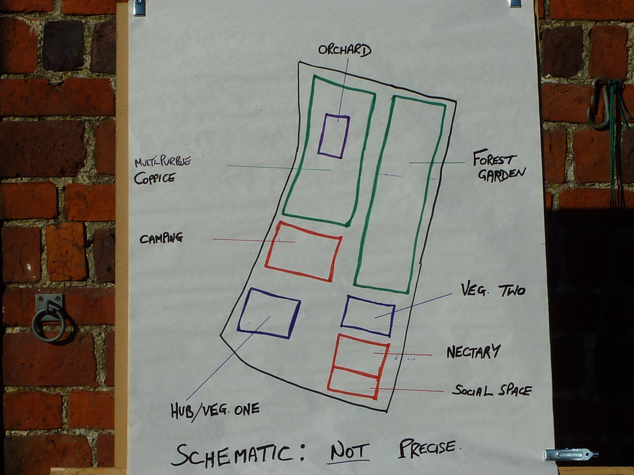Permaculture design schematic