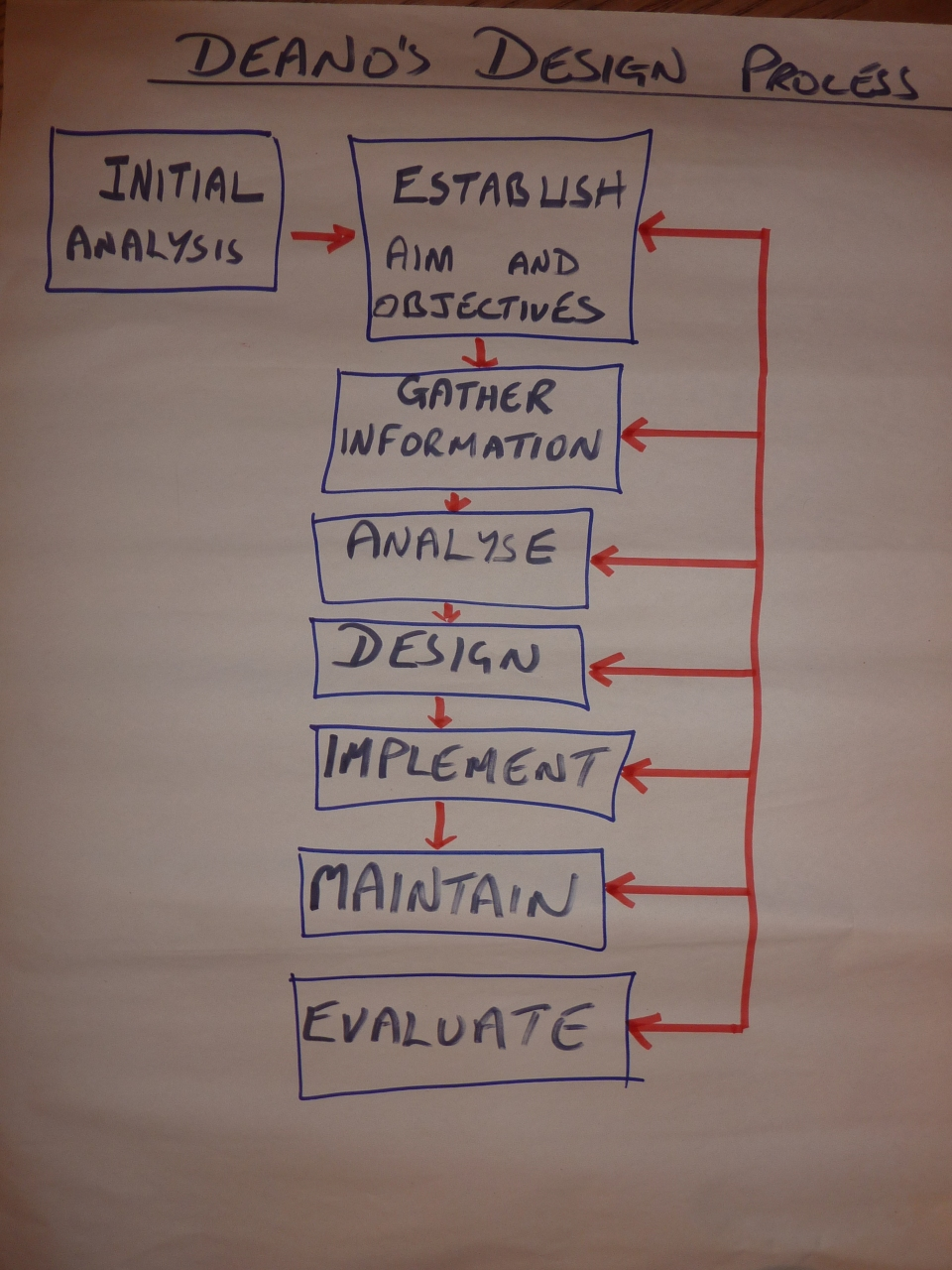 Deano's Permaculture Design Process