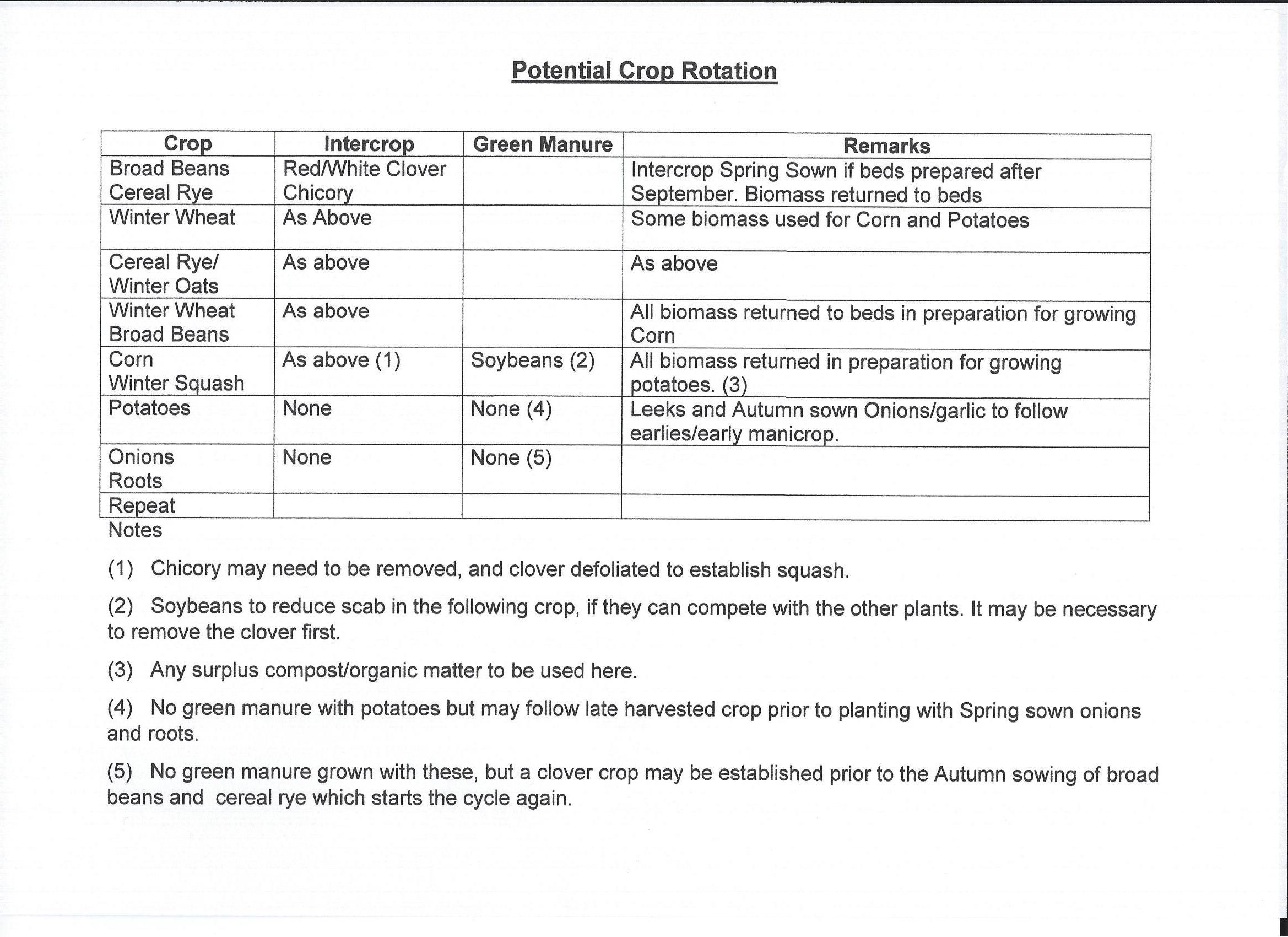 sustainable grain rotation